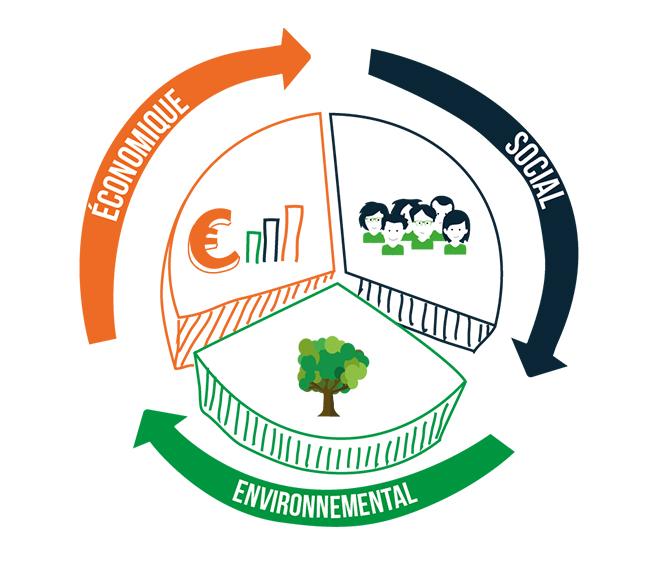 Envie : illustration des 3 pilliers (économique, social, environnemental)